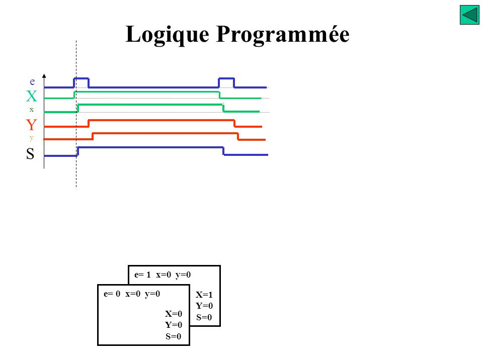 Logique Programmée X Y S e e= 1 x=0 y=0 e= 0 x=0 y=0 X=1 Y=0 S=0 X=0