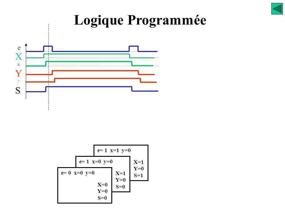 Logique Programmée X Y S e e= 1 x=1 y=0 e= 1 x=0 y=0 X=1 Y=0 S=1