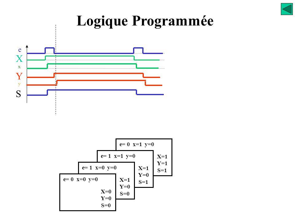 Logique Programmée X Y S e e= 0 x=1 y=0 e= 1 x=1 y=0 X=1 Y=1 S=1