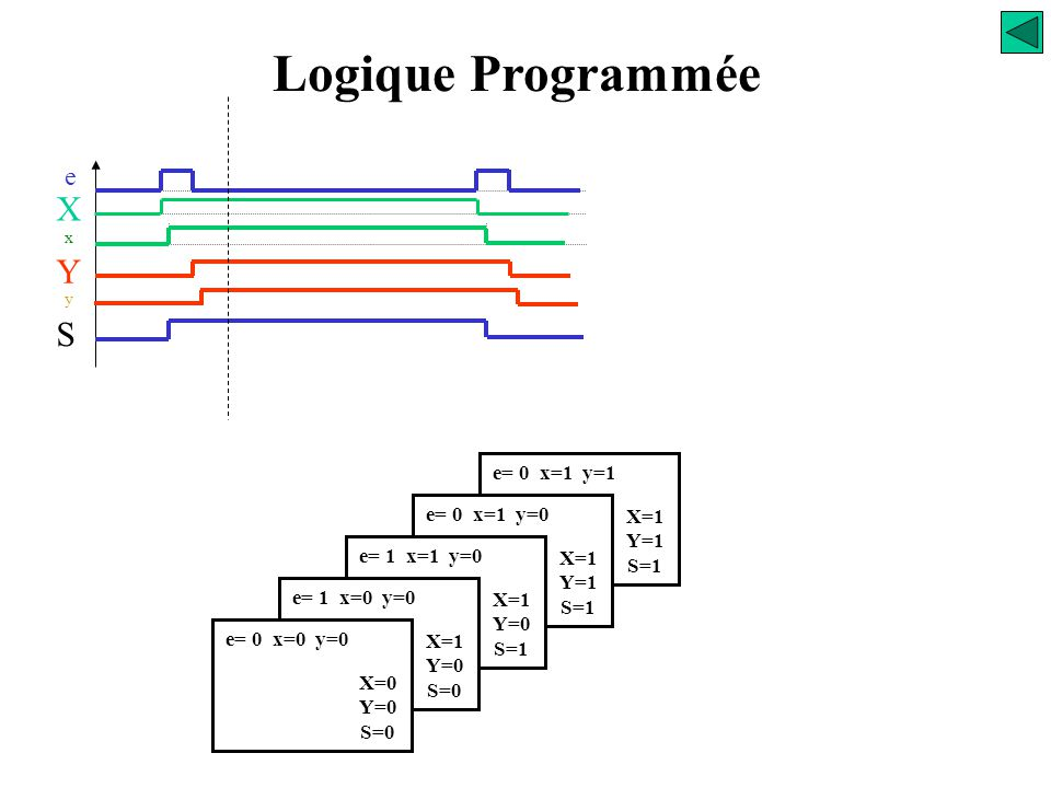 Logique Programmée X Y S e e= 0 x=1 y=1 e= 0 x=1 y=0 X=1 Y=1 S=1
