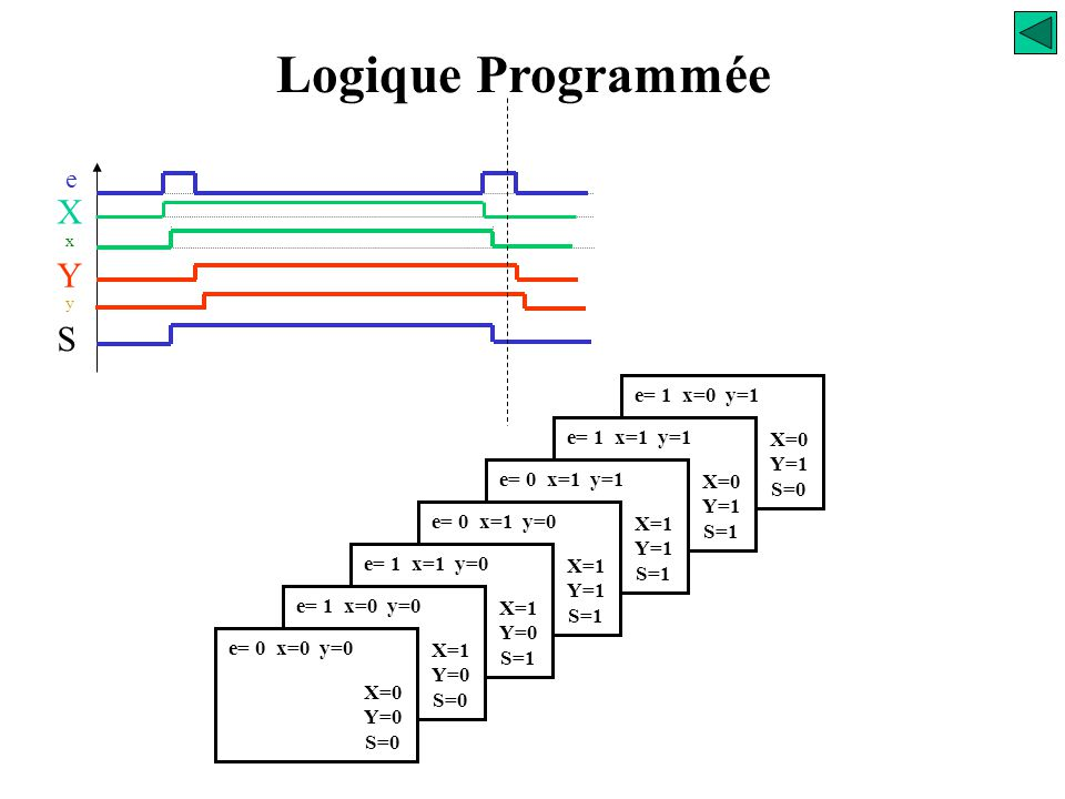 Logique Programmée X Y S e e= 1 x=0 y=1 e= 1 x=1 y=1 X=0 Y=1 S=0