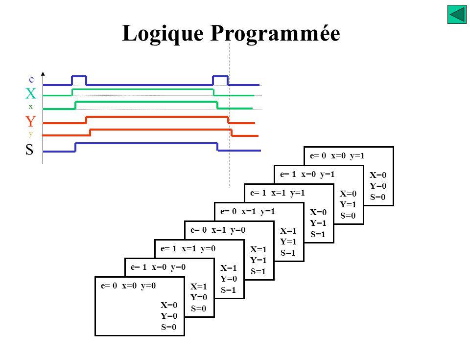 Logique Programmée X Y S e e= 0 x=0 y=1 e= 1 x=0 y=1 X=0 Y=0 S=0