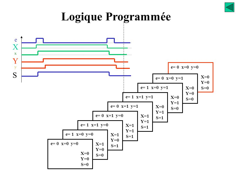 Logique Programmée X Y S e e= 0 x=0 y=0 X=0 e= 0 x=0 y=1 Y=0 S=0