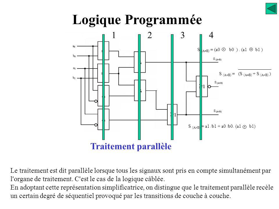 Logique Programmée 1 2 3 4 Traitement parallèle