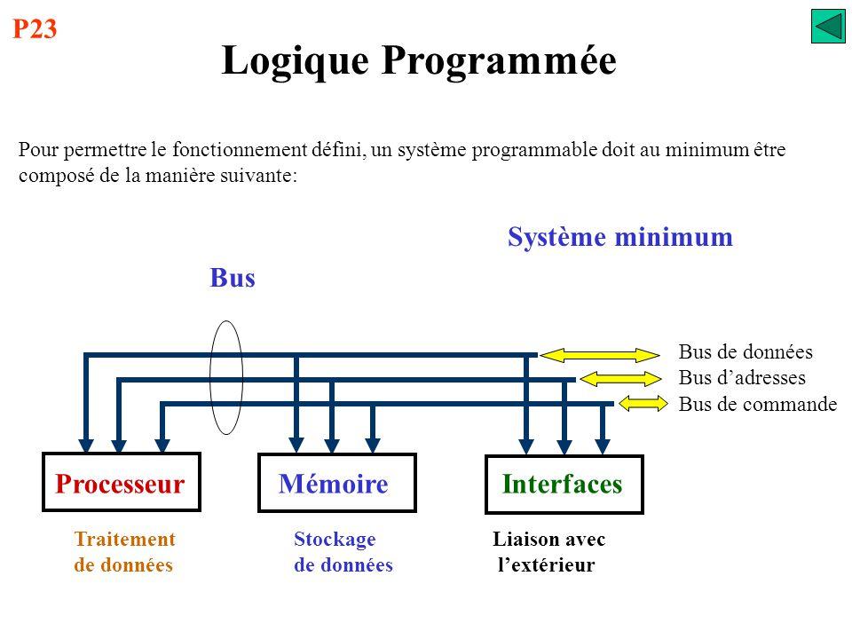 Logique Programmée P23 Système minimum Bus Processeur Mémoire