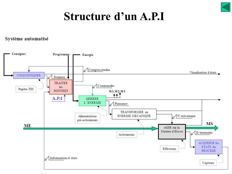 Structure d'un A.P.I Système automatisé A.P.I MS ME Consignes