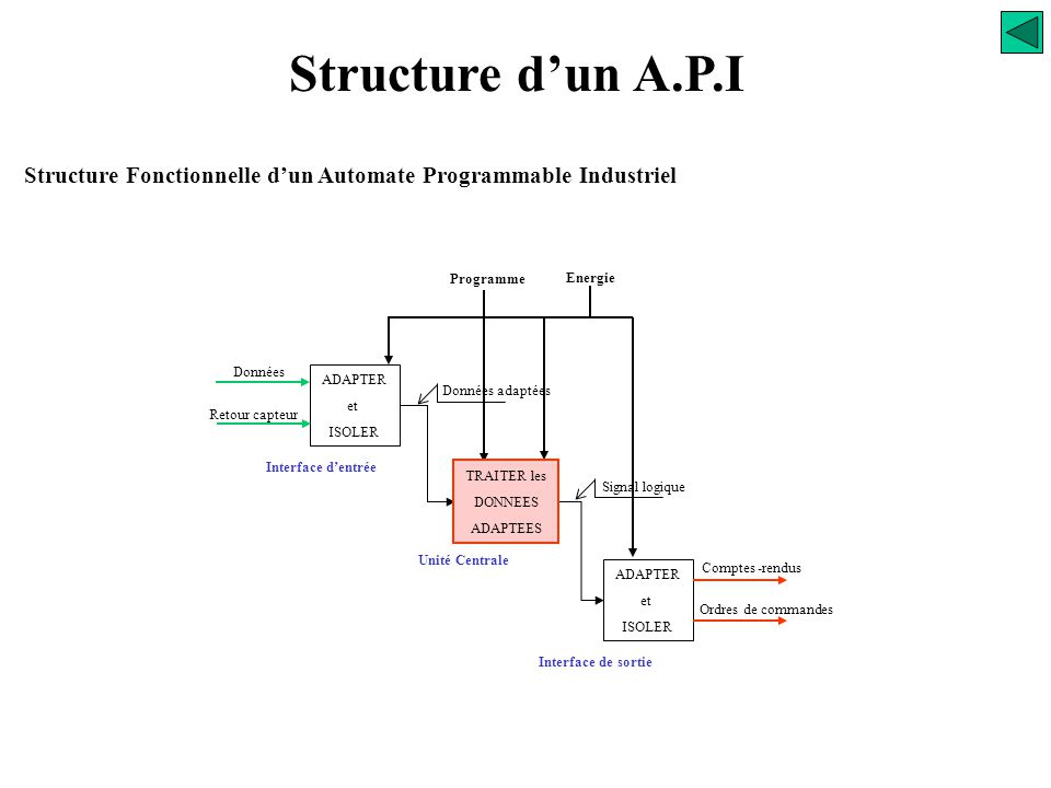 Structure Fonctionnelle d'un Automate Programmable Industriel