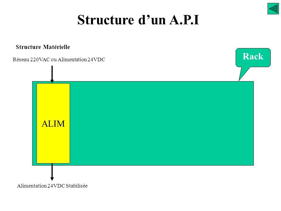 Structure d'un A.P.I Rack ALIM Structure Matérielle