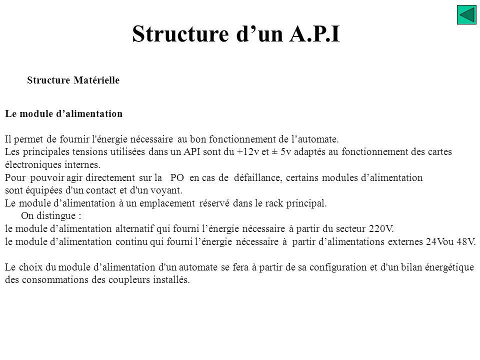 Structure d'un A.P.I Structure Matérielle Le module d'alimentation