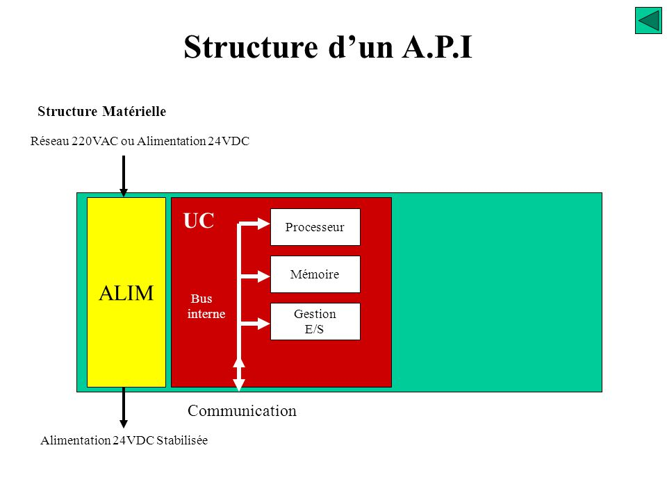 Structure d'un A.P.I UC ALIM Communication Structure Matérielle