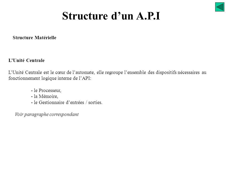 Structure d'un A.P.I Structure Matérielle L'Unité Centrale