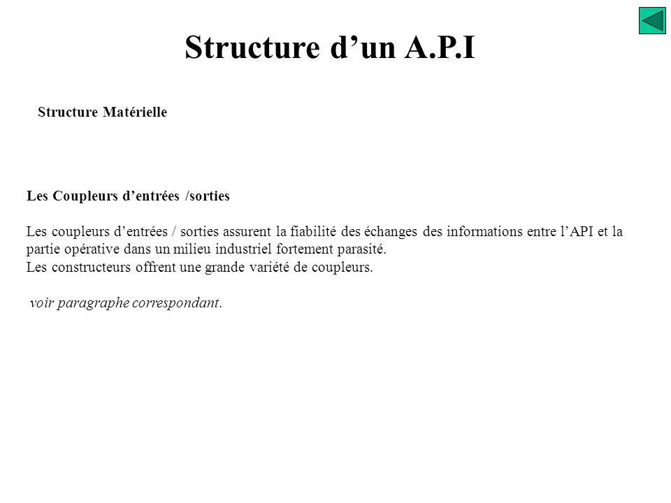 Structure d'un A.P.I Structure Matérielle