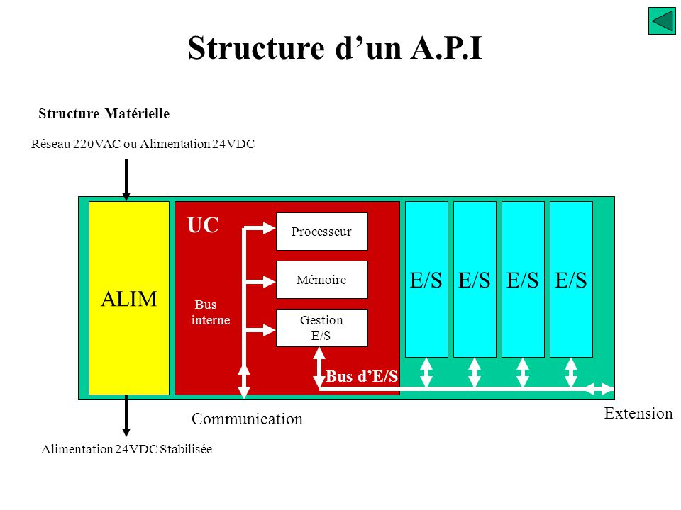 Structure d'un A.P.I UC E/S ALIM Bus d'E/S Extension Communication