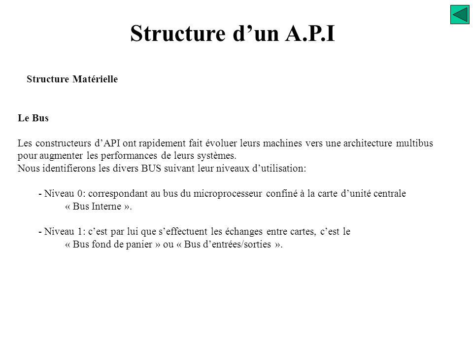 Structure d'un A.P.I Structure Matérielle Le Bus