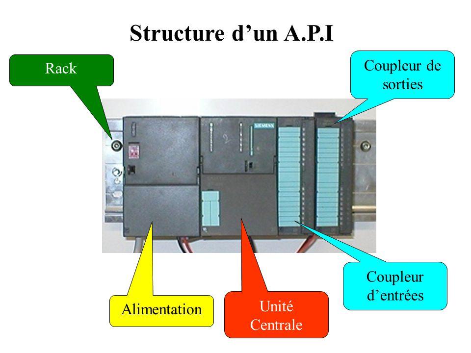 Structure d'un A.P.I Coupleur de sorties Rack Coupleur d'entrées