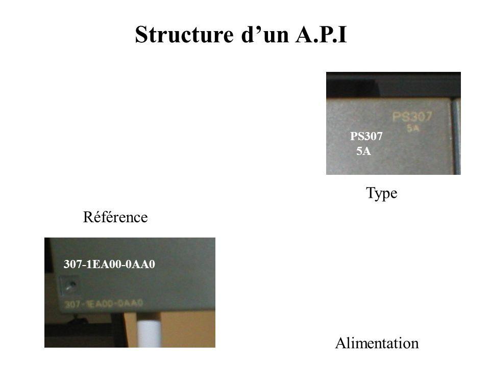 Structure d'un A.P.I Type Référence Alimentation PS307 5A
