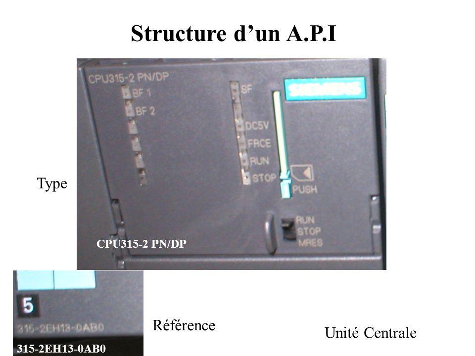 Structure d'un A.P.I Type Référence Unité Centrale CPU315-2 PN/DP