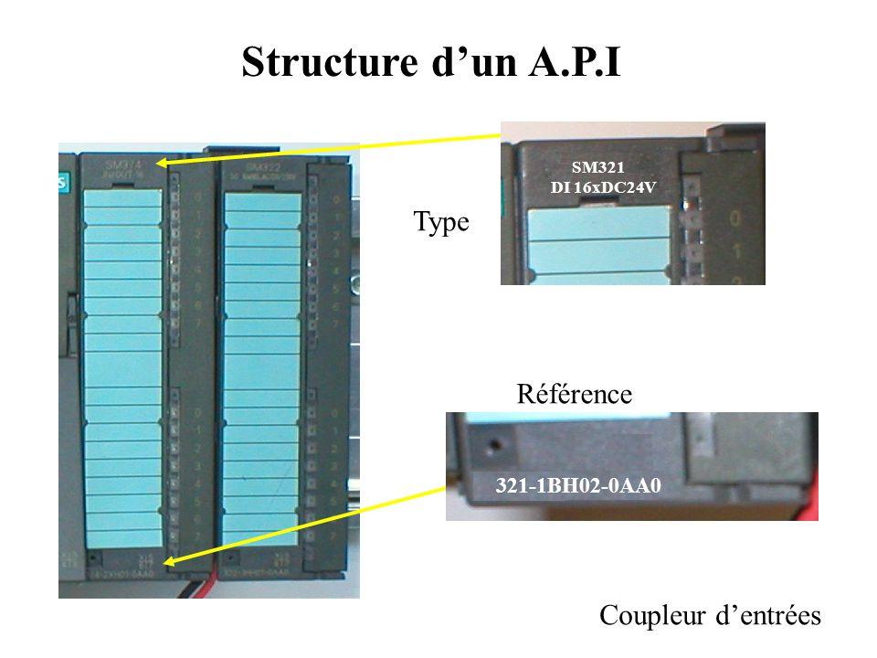 Structure d'un A.P.I Type Référence Coupleur d'entrées 321-1BH02-0AA0