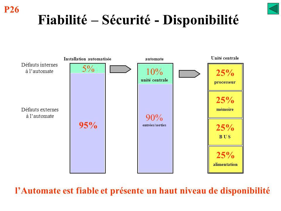 Fiabilité – Sécurité - Disponibilité Installation automatisée