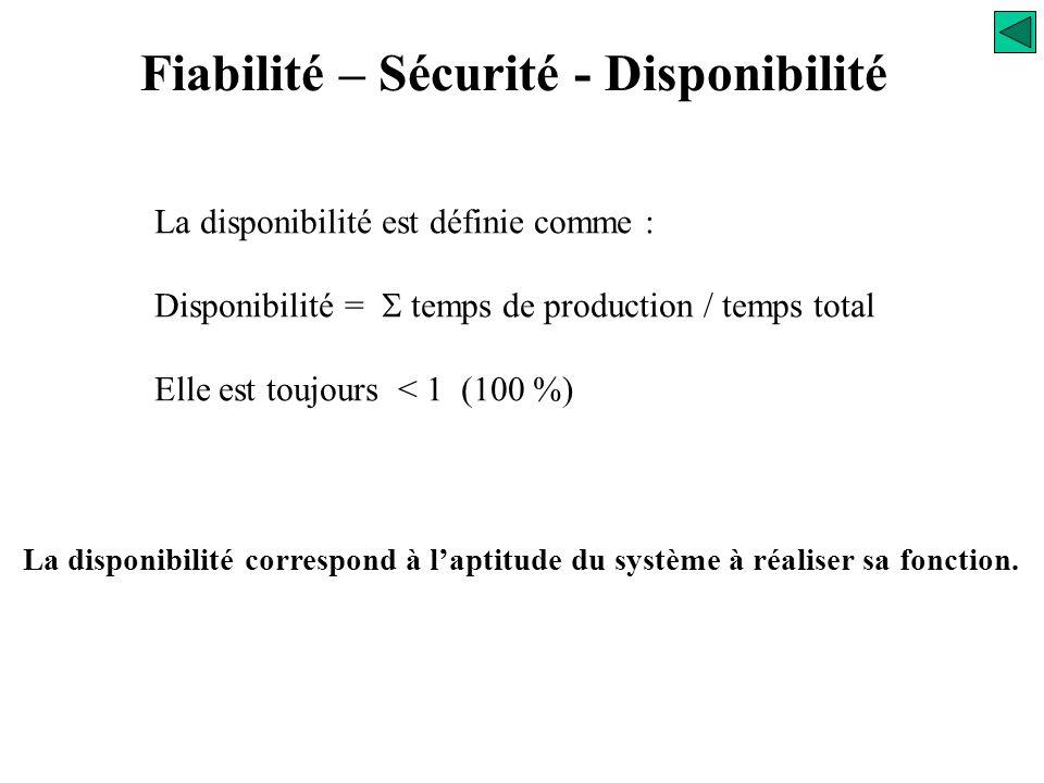 Fiabilité – Sécurité - Disponibilité
