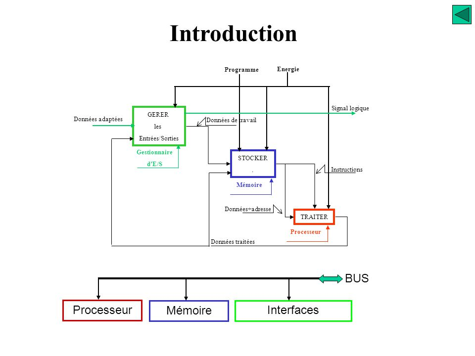 Introduction BUS Processeur Mémoire Interfaces 267 Programme Energie