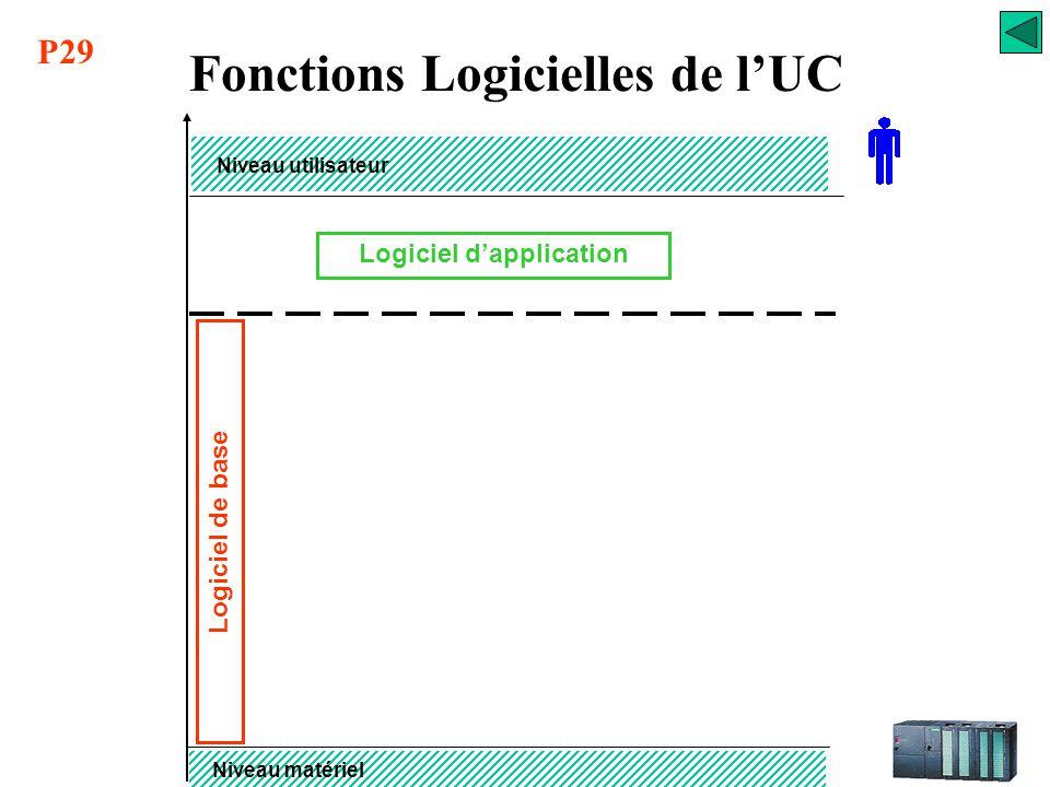 Fonctions Logicielles de l'UC Logiciel d'application
