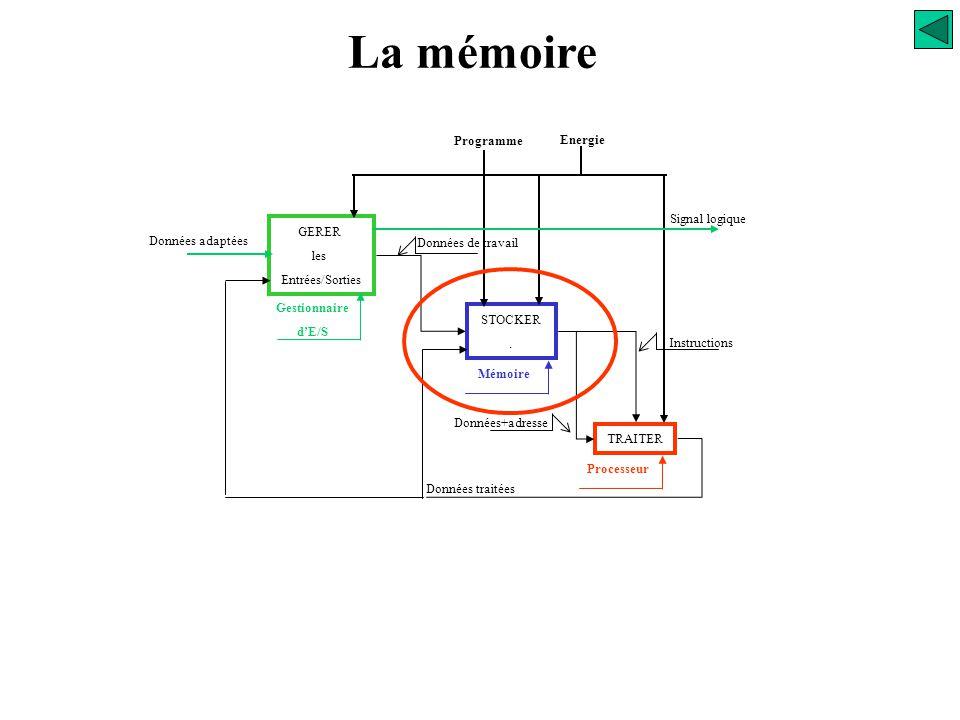 La mémoire 270 Programme Energie Signal logique GERER Données adaptées
