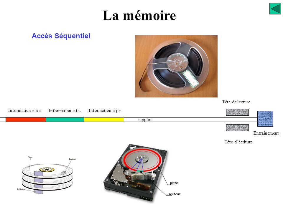 La mémoire Accès Séquentiel Tête de lecture Information « h »
