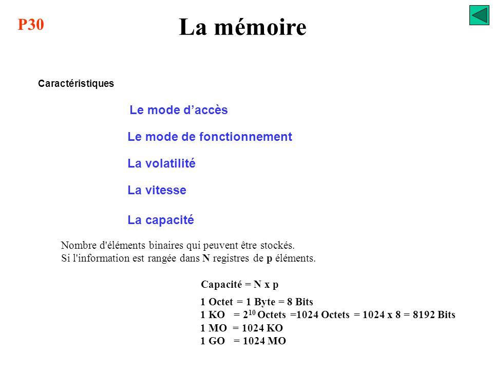 La mémoire P30 Le mode d'accès Le mode de fonctionnement La volatilité