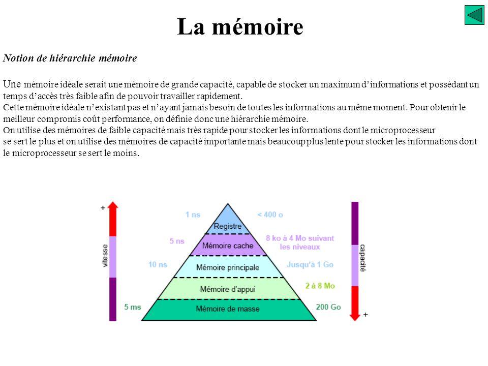 La mémoire Notion de hiérarchie mémoire