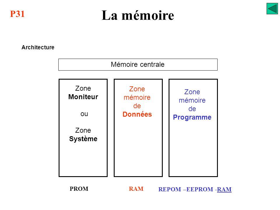 Zone mémoire de Données