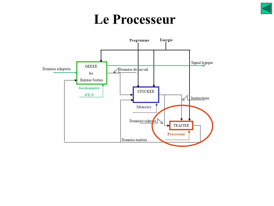 Le Processeur 288 Programme Energie Signal logique GERER