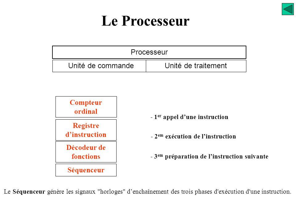 Le Processeur Processeur Unité de commande Unité de traitement