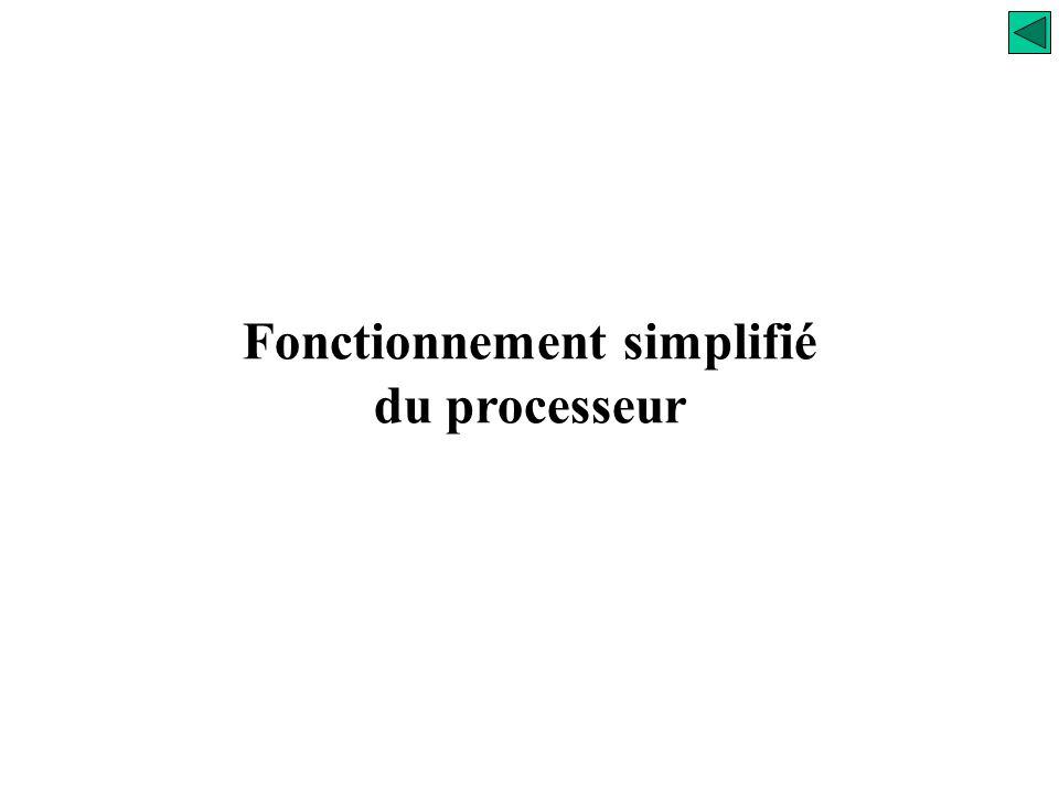 Fonctionnement simplifié