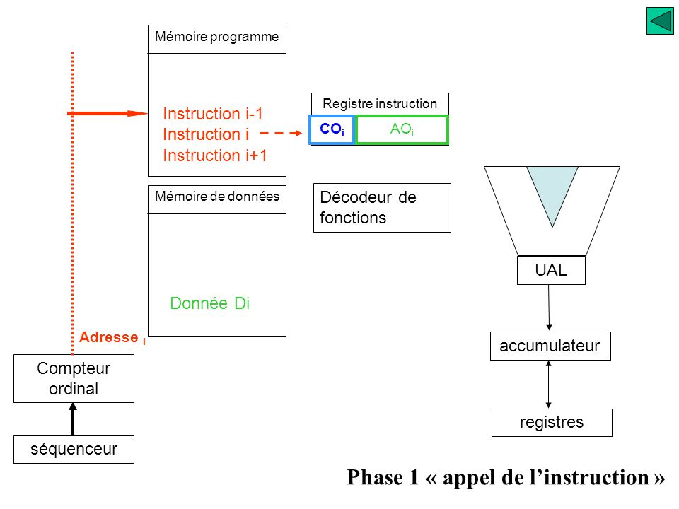 Phase 1 « appel de l'instruction »