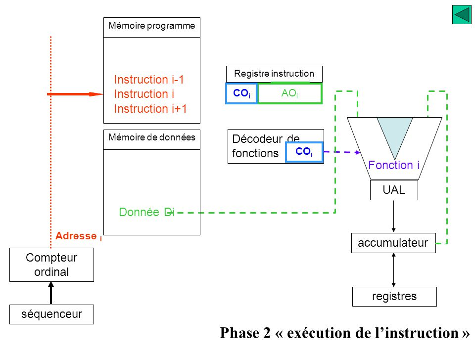 Phase 2 « exécution de l'instruction »