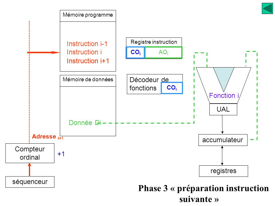 Phase 3 « préparation instruction suivante »