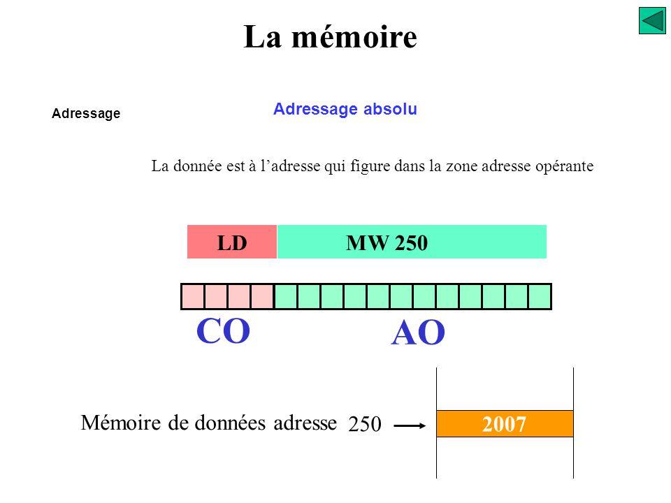 CO AO La mémoire LD MW 250 Mémoire de données adresse 250 2007