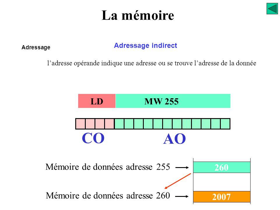 CO AO La mémoire LD MW 255 260 255 Mémoire de données adresse 2007 260
