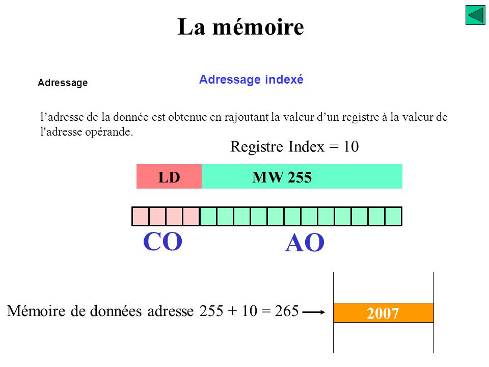 CO AO La mémoire Registre Index = 10 LD MW 255