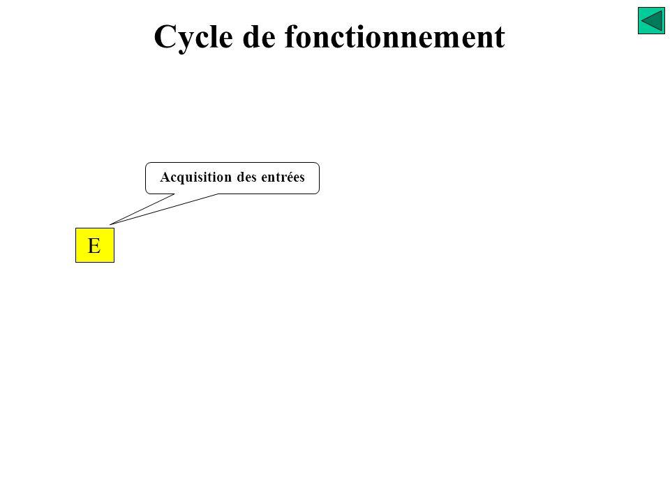 Cycle de fonctionnement Acquisition des entrées