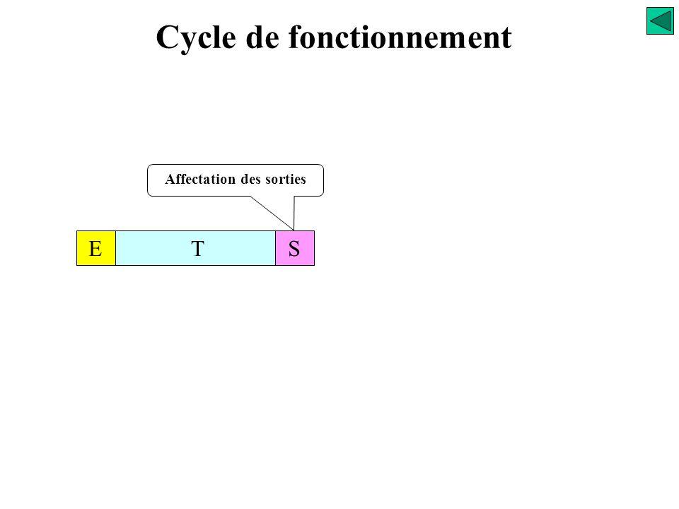 Cycle de fonctionnement Affectation des sorties