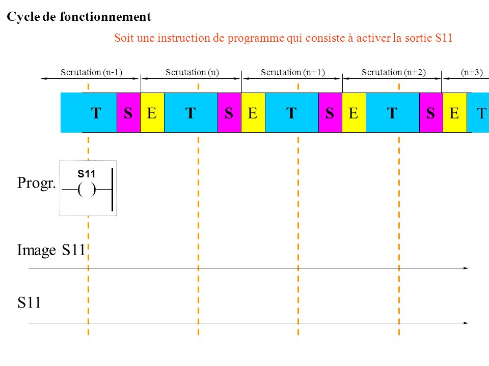 T S E T S S T E E T ( ) Progr. Image S11 S11 Cycle de fonctionnement