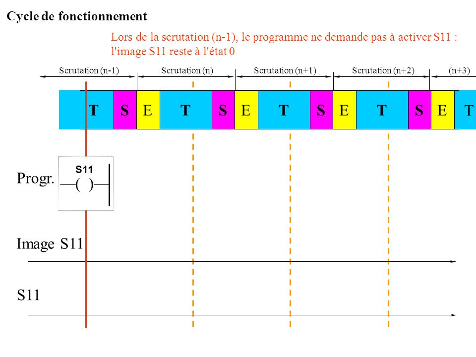 Image S11 S11 Progr. T S E T S S T E E T ( ) Cycle de fonctionnement