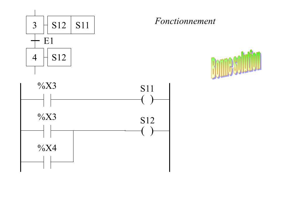 3 4 E1 S12 S11 Fonctionnement Bonne solution ( ) S11 %X3 S12 %X4