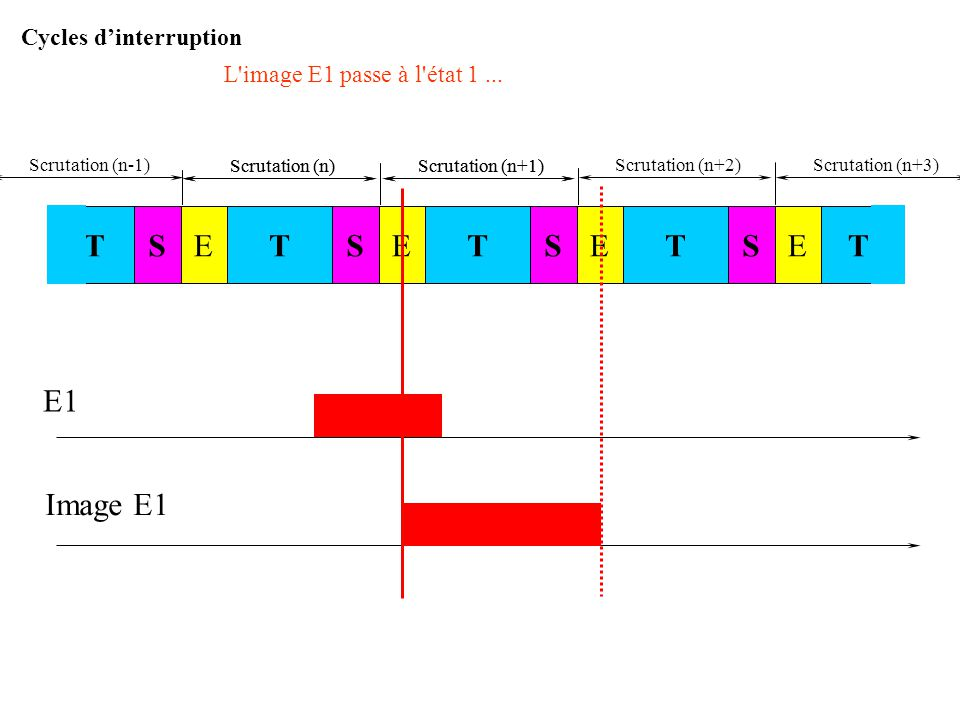 E1 Image E1 S T E Cycles d'interruption