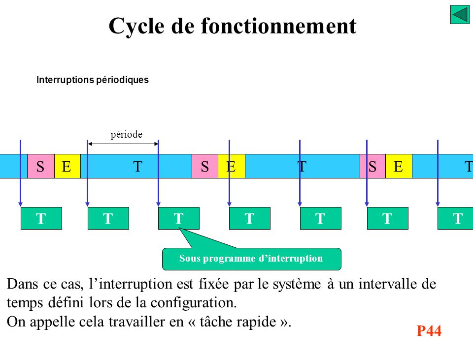 Cycle de fonctionnement Sous programme d'interruption