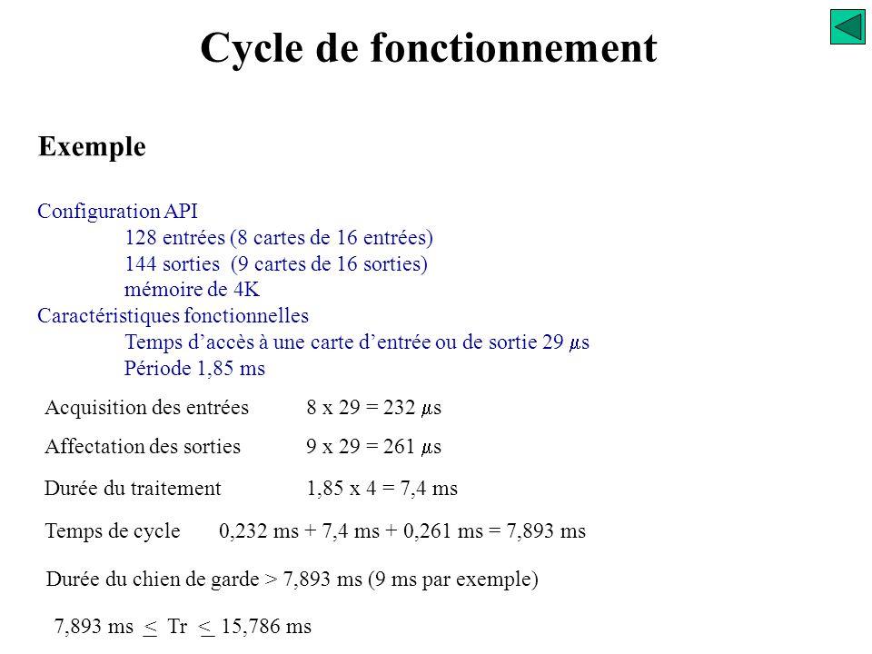 Cycle de fonctionnement