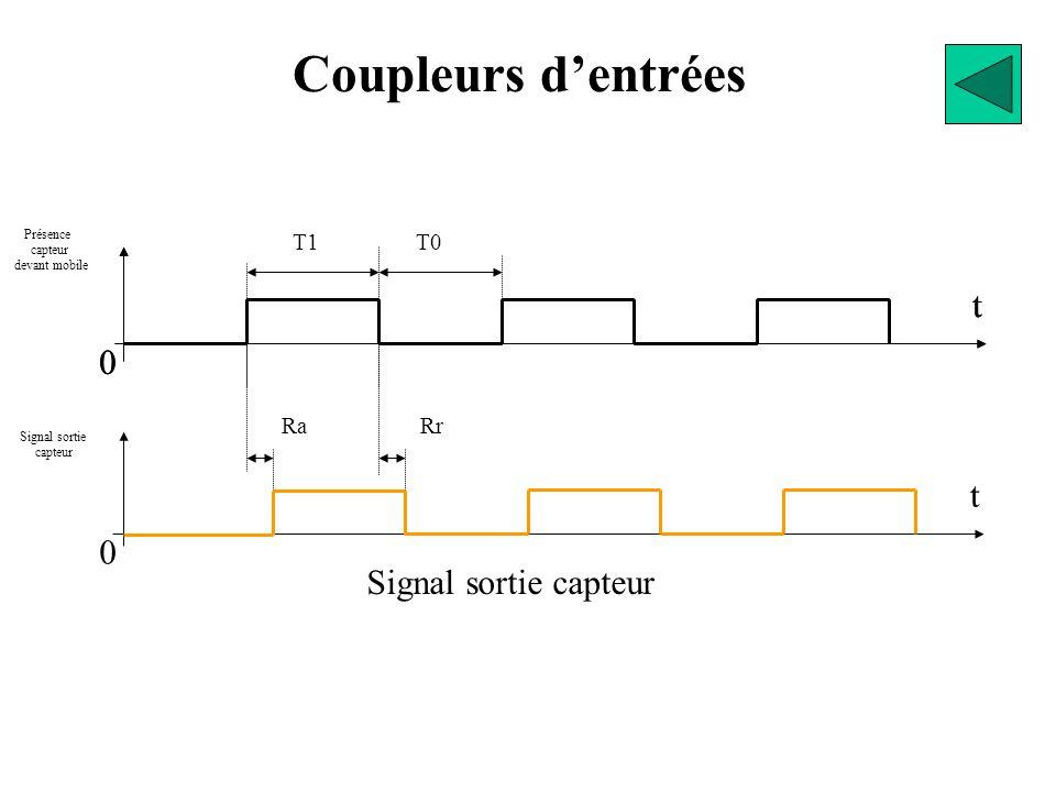 Coupleurs d'entrées t t t Signal sortie capteur T1 T0 Ra Rr Présence