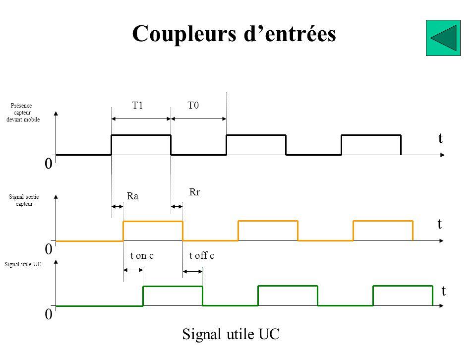 Coupleurs d'entrées t t t t Signal utile UC T1 T0 Rr Ra t on c t off c
